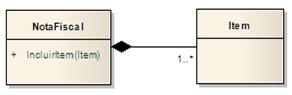 Diagrama de classes - Composição NotaFiscal - Item