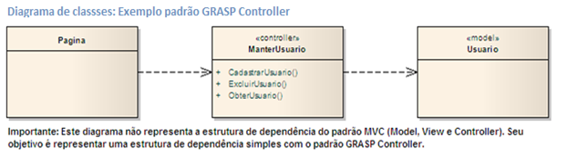 Diagrama de classes: Exemplo padrão GRASP Controller