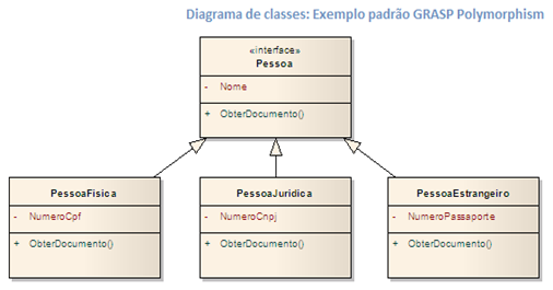 Diagrama de classes: Exemplo padrão GRASP Polymorphism