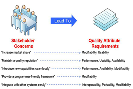 Quality Attributes - Software Engeneering Institute