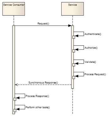 Serviços que implementam o padrão Request/Response