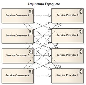 Arquitetura Espaguete