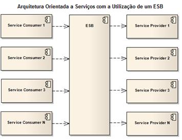Arquitetura Orientada a Serviços com a Utilização de um ESB