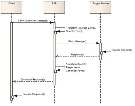 Diagrama de sequencia demonstrando exemplo de fluxo de tradução de mensagens