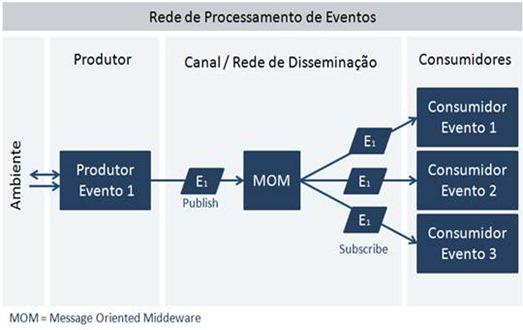 Event Driven Architecture Para Disseminação De Informação