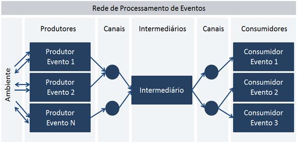 """Arquitetura de Referência para uma """"Event-Driven Architecture"""""""