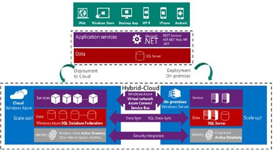 .NET Technology Guide for Business Applications - Deployment Environment